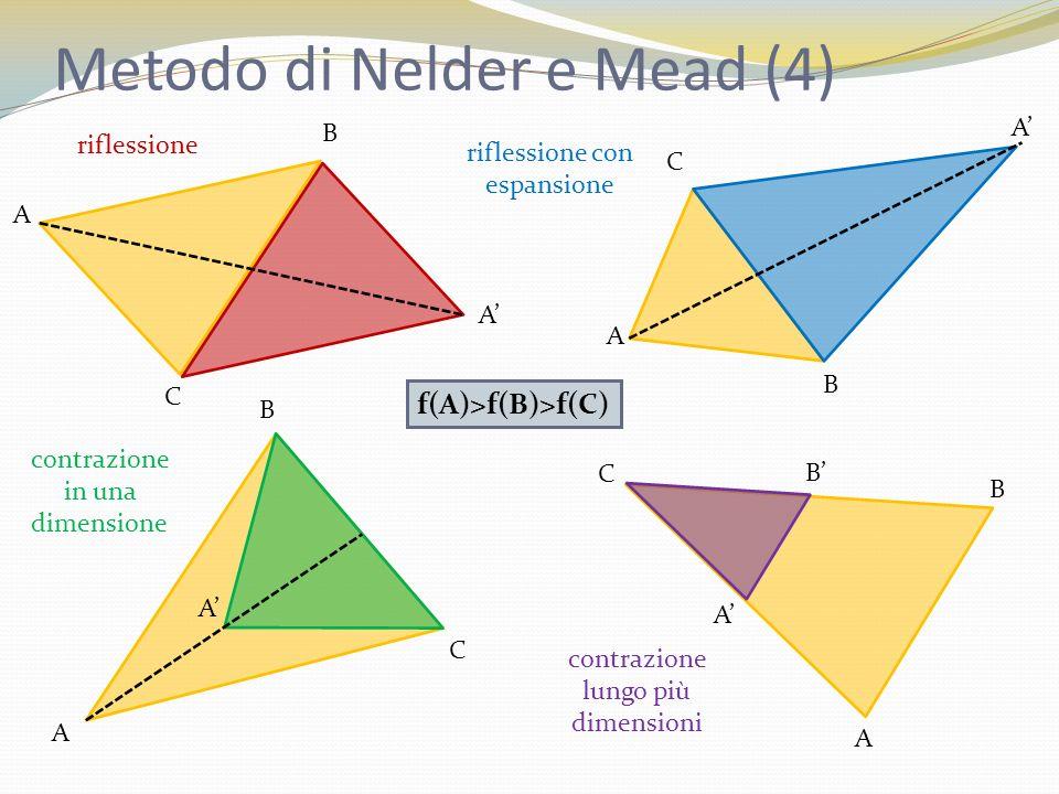 Metodo di Nelder e Mead (4)