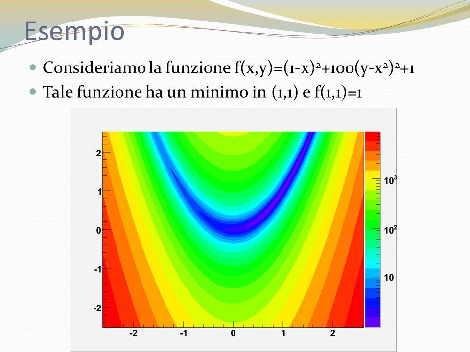 Esempio Consideriamo la funzione f(x,y)=(1-x)2+100(y-x2)2+1