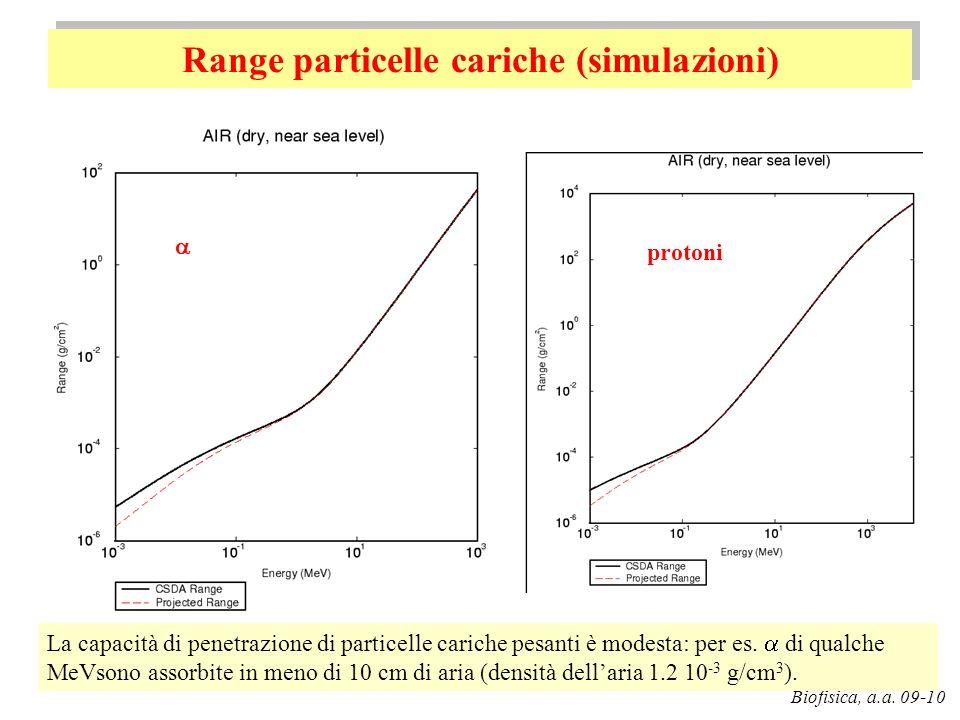 Range particelle cariche (simulazioni)