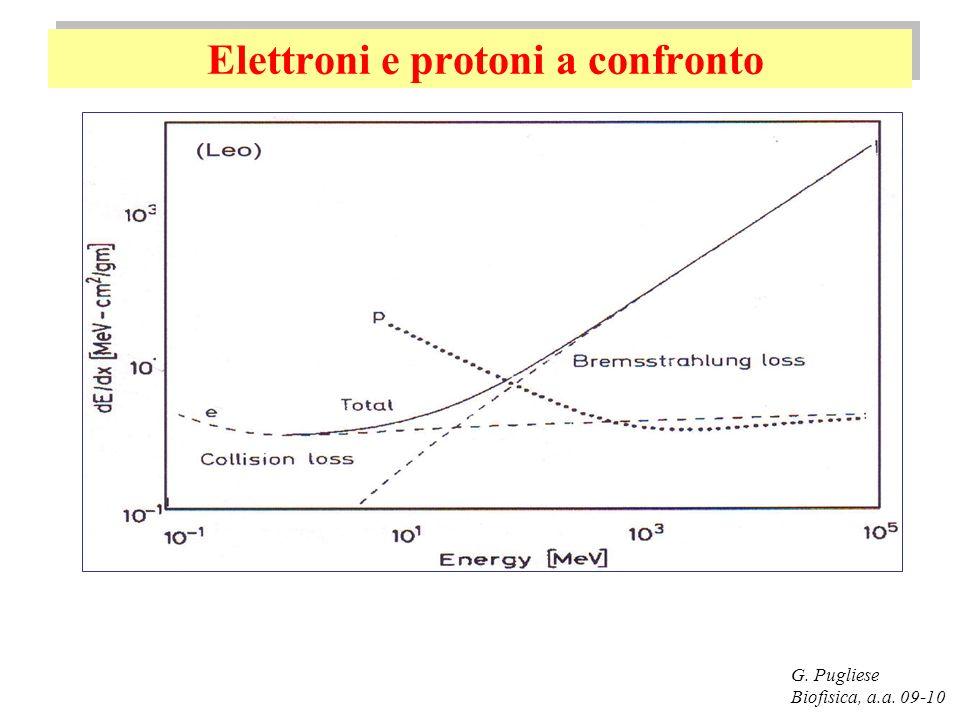 Elettroni e protoni a confronto