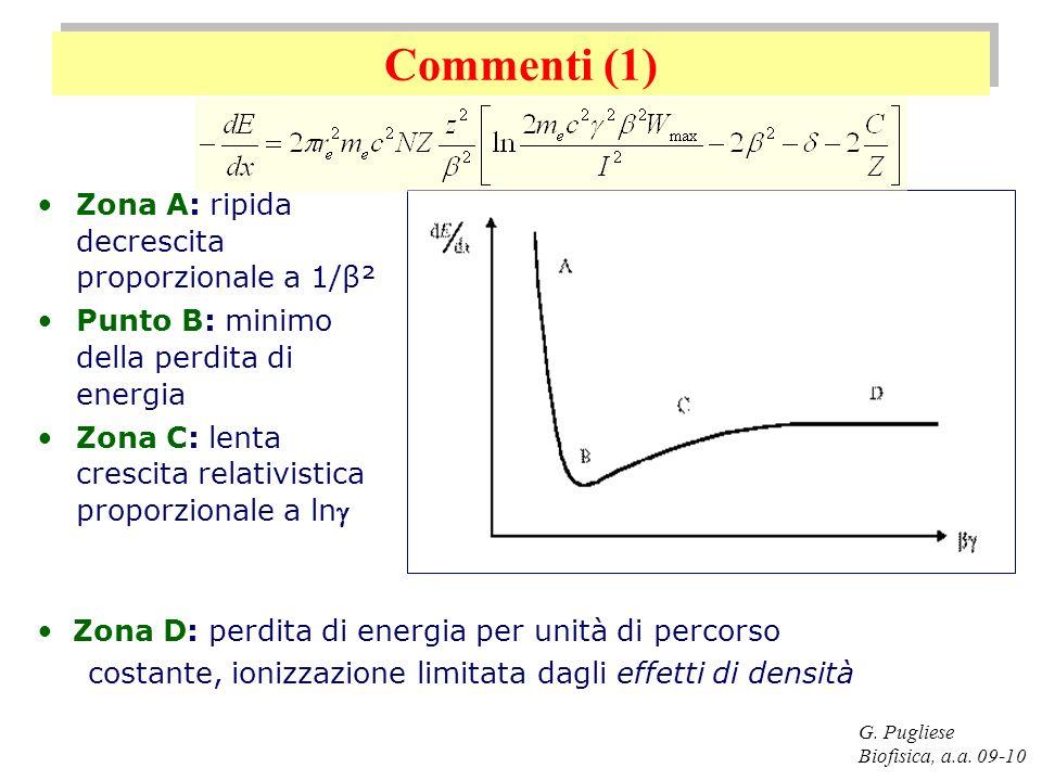 Commenti (1) Zona A: ripida decrescita proporzionale a 1/β²