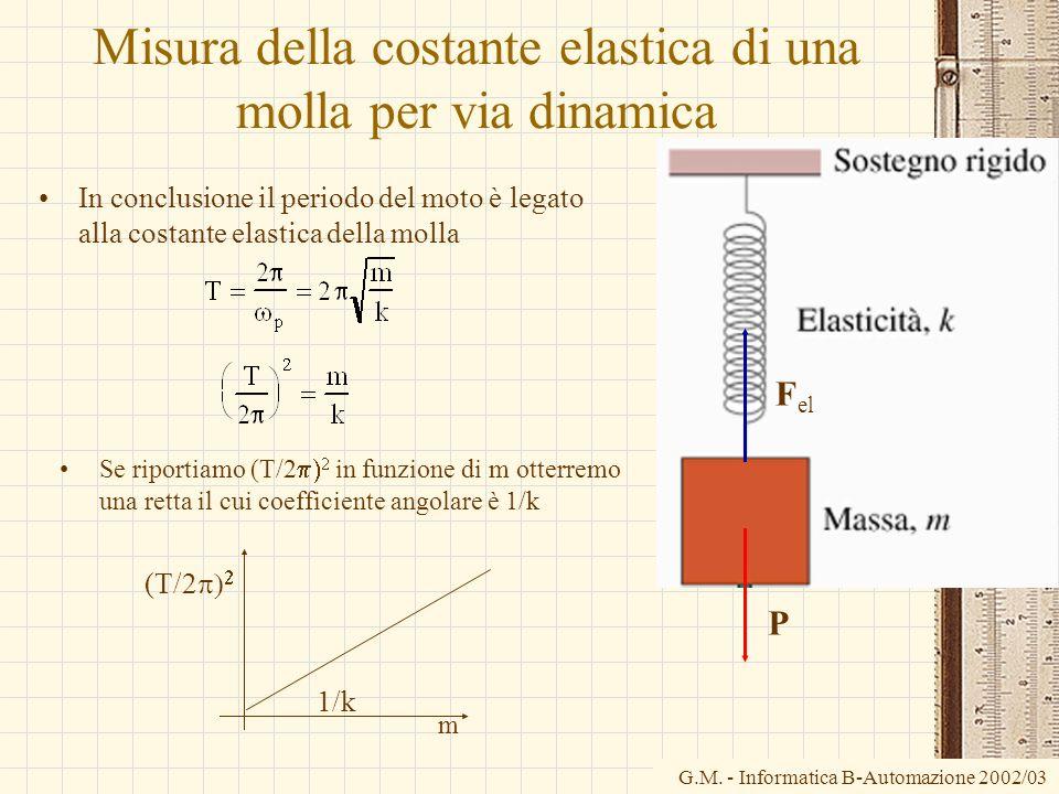 Misura della costante elastica di una molla per via dinamica