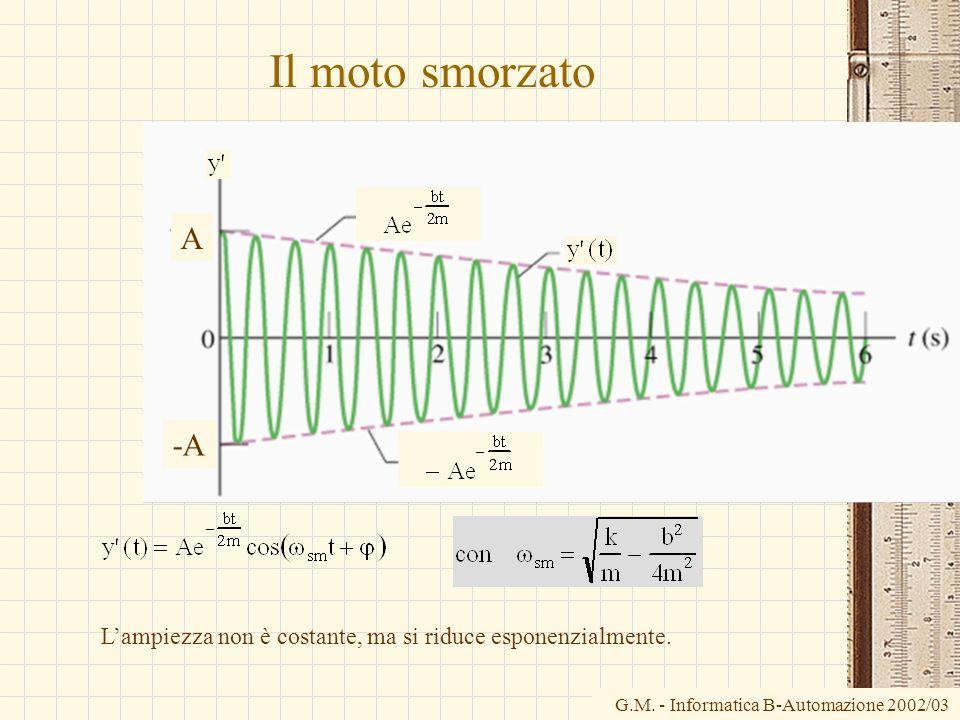 Il moto smorzato A -A L'ampiezza non è costante, ma si riduce esponenzialmente.
