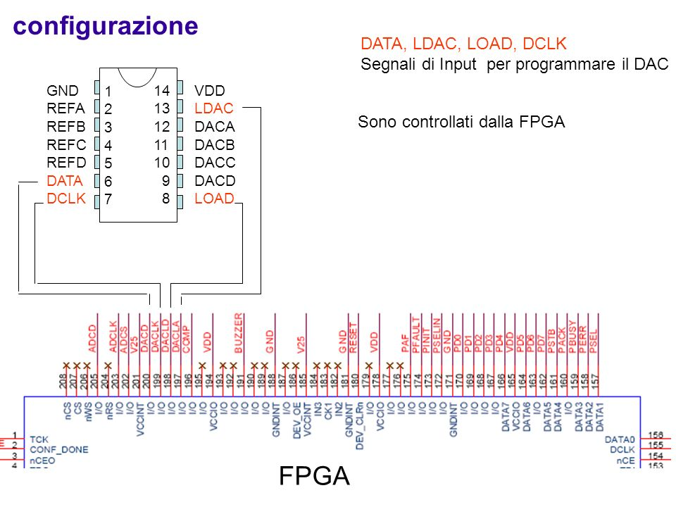 configurazione FPGA DATA, LDAC, LOAD, DCLK