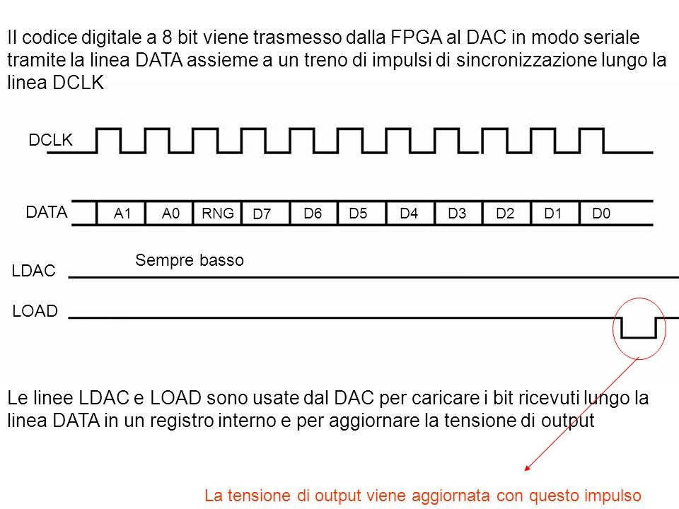 Il codice digitale a 8 bit viene trasmesso dalla FPGA al DAC in modo seriale tramite la linea DATA assieme a un treno di impulsi di sincronizzazione lungo la linea DCLK