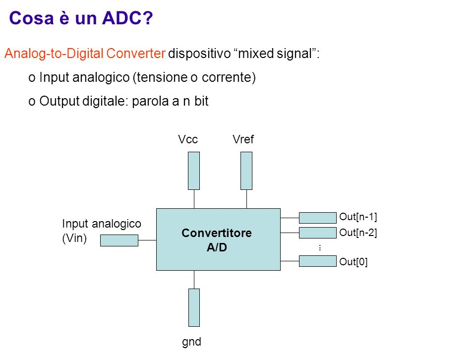 Cosa è un ADC Analog-to-Digital Converter dispositivo mixed signal :
