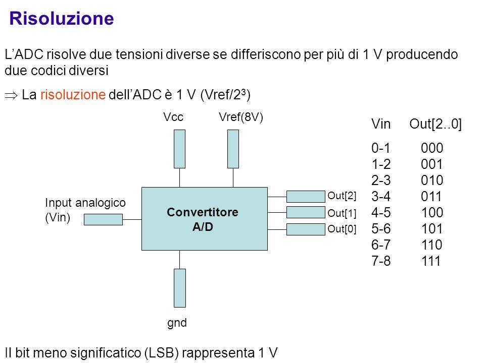 Risoluzione L'ADC risolve due tensioni diverse se differiscono per più di 1 V producendo due codici diversi.