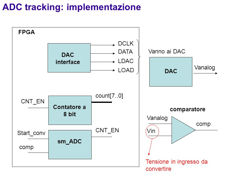 ADC tracking: implementazione
