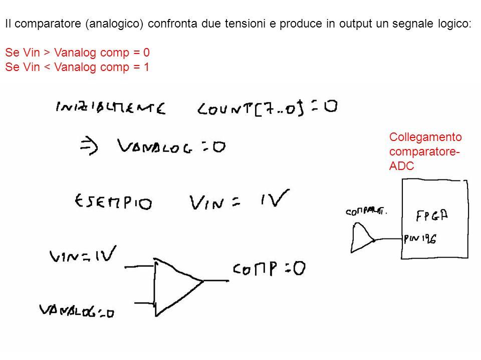 Il comparatore (analogico) confronta due tensioni e produce in output un segnale logico: