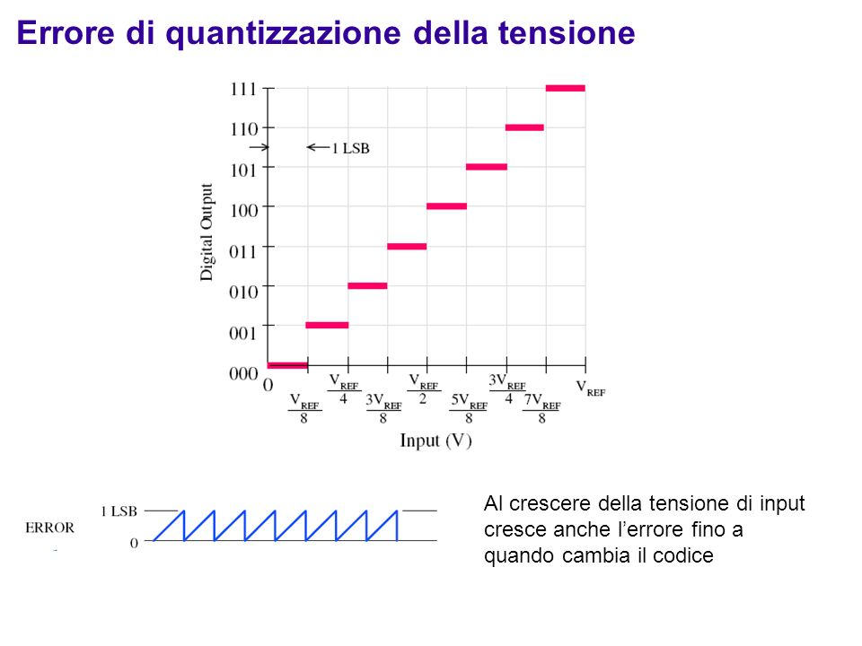 Errore di quantizzazione della tensione