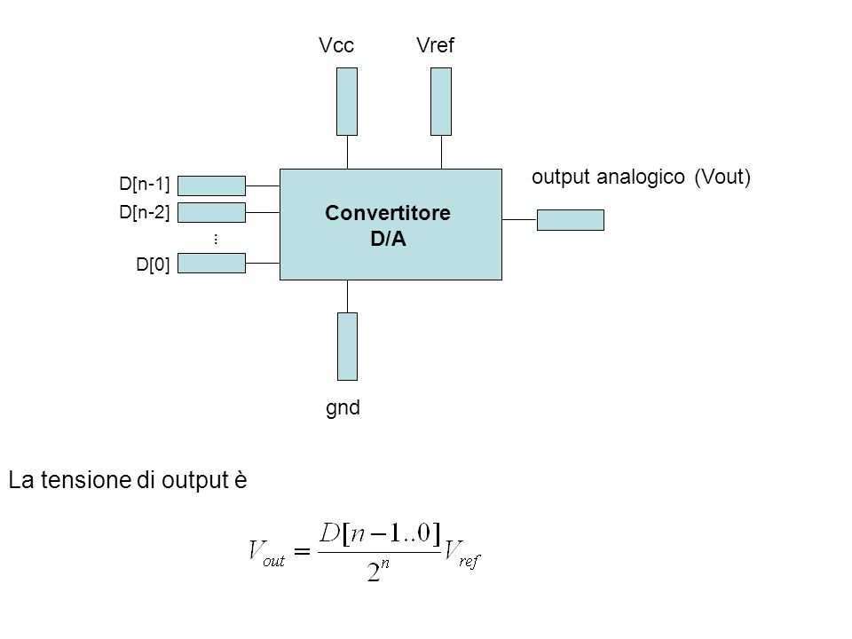 La tensione di output è output analogico (Vout) Vref Vcc . gnd