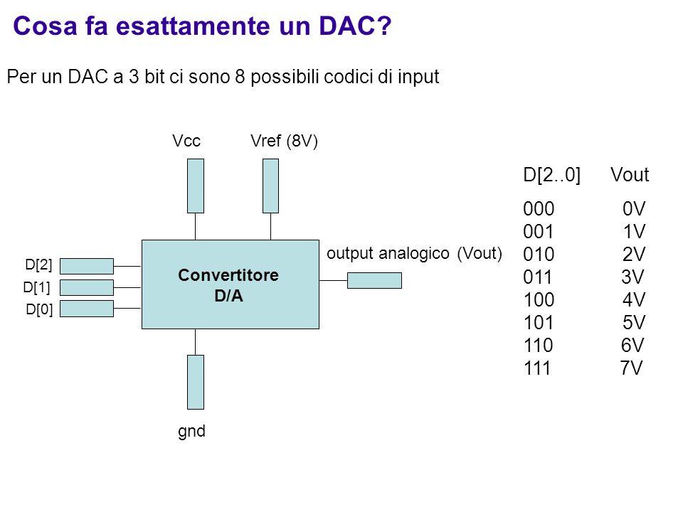 Cosa fa esattamente un DAC