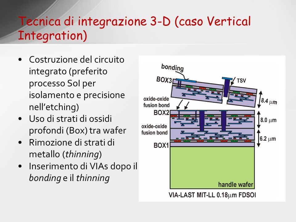 Tecnica di integrazione 3-D (caso Vertical Integration)