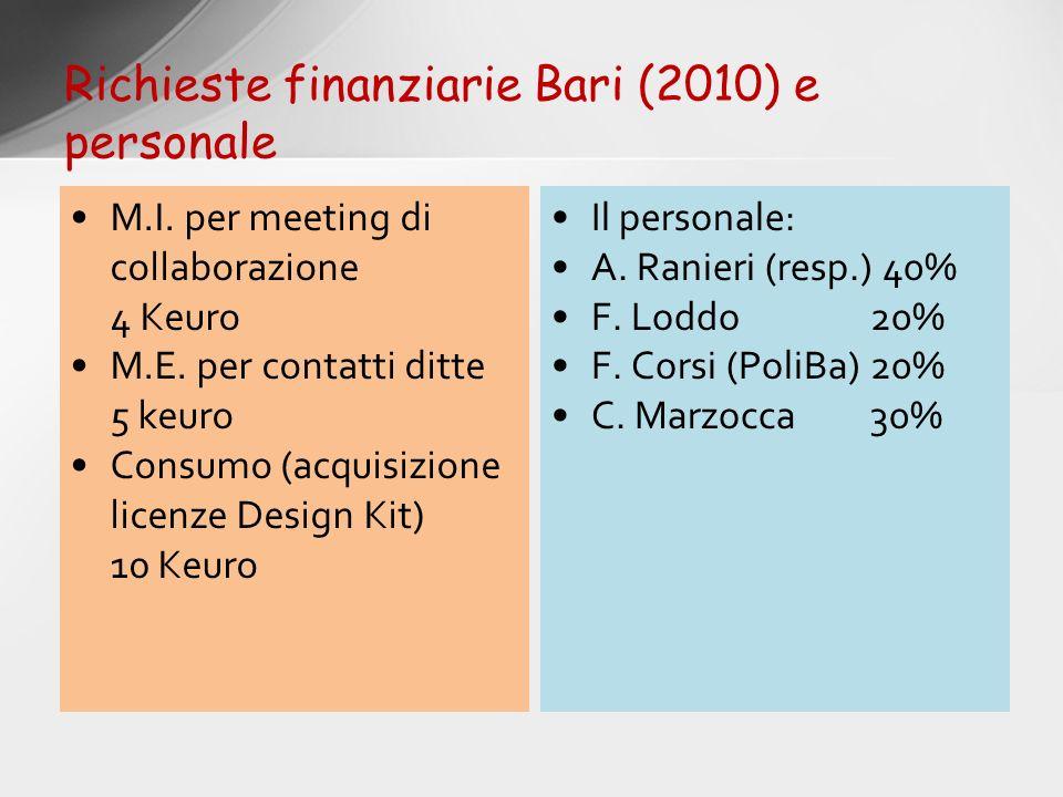 Richieste finanziarie Bari (2010) e personale