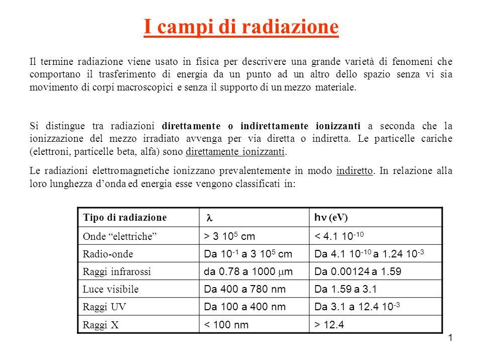 I campi di radiazione