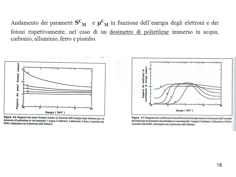 Andamento dei parametri SCM e mCM in funzione dell'energia degli elettroni e dei fotoni rispettivamente, nel caso di un dosimetro di polietilene immerso in acqua, carbonio, alluminio, ferro e piombo.