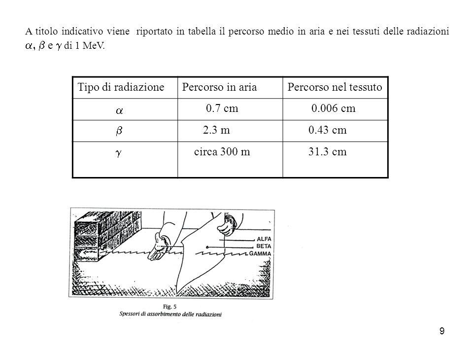 Tipo di radiazione Percorso in aria Percorso nel tessuto a 0.7 cm