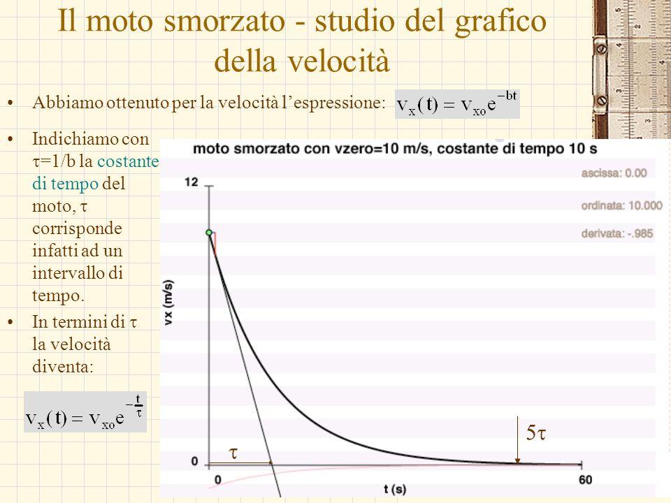 Il moto smorzato - studio del grafico della velocità