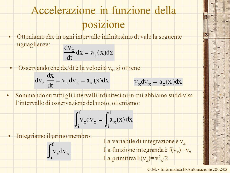 Accelerazione in funzione della posizione