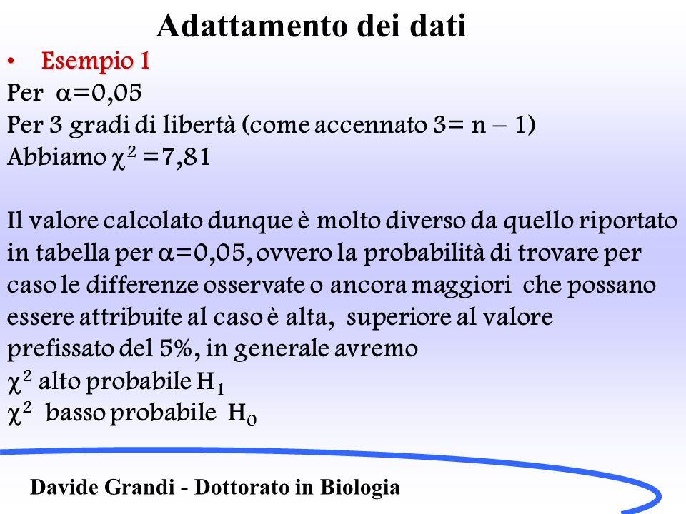 Adattamento dei dati Esempio 1 Per a=0,05
