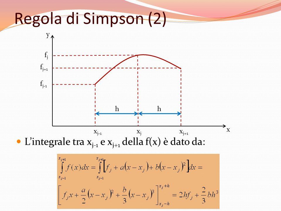 Regola di Simpson (2) xj. xj+1. xj-1. fj. fj+1.