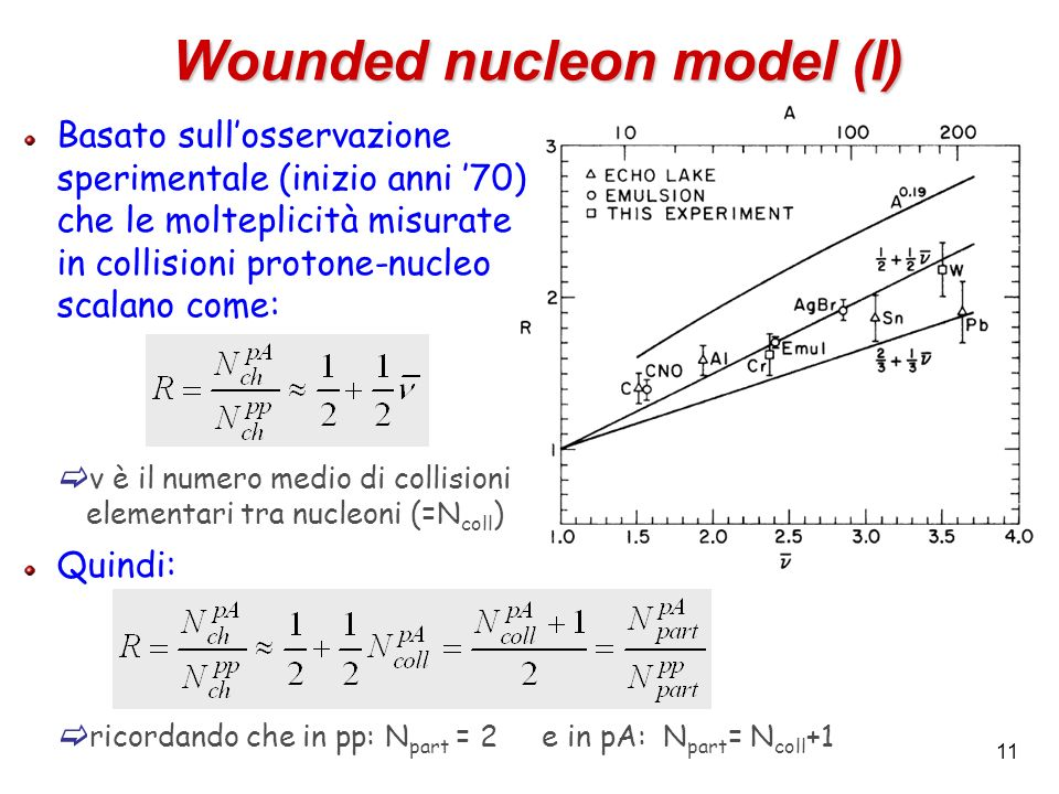 Wounded nucleon model (I)
