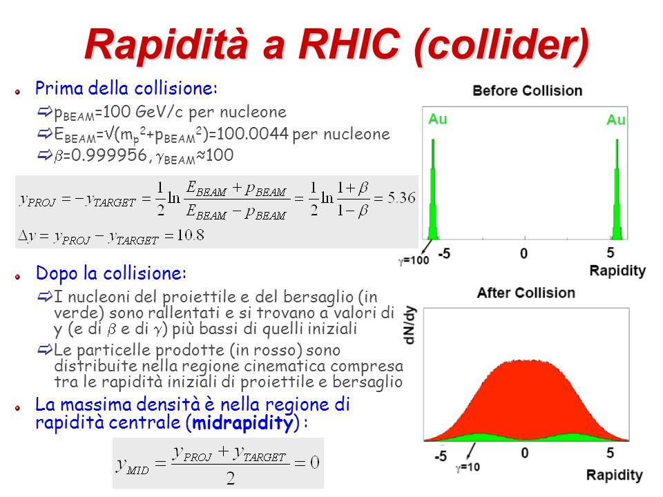 Rapidità a RHIC (collider)