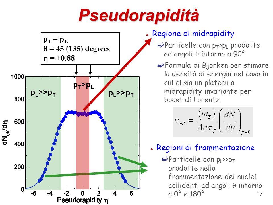 Pseudorapidità Regione di midrapidity pT = pL q = 45 (135) degrees