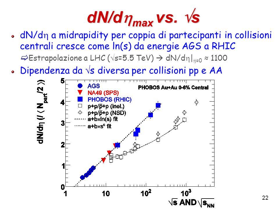dN/dhmax vs. s dN/dh a midrapidity per coppia di partecipanti in collisioni centrali cresce come ln(s) da energie AGS a RHIC.