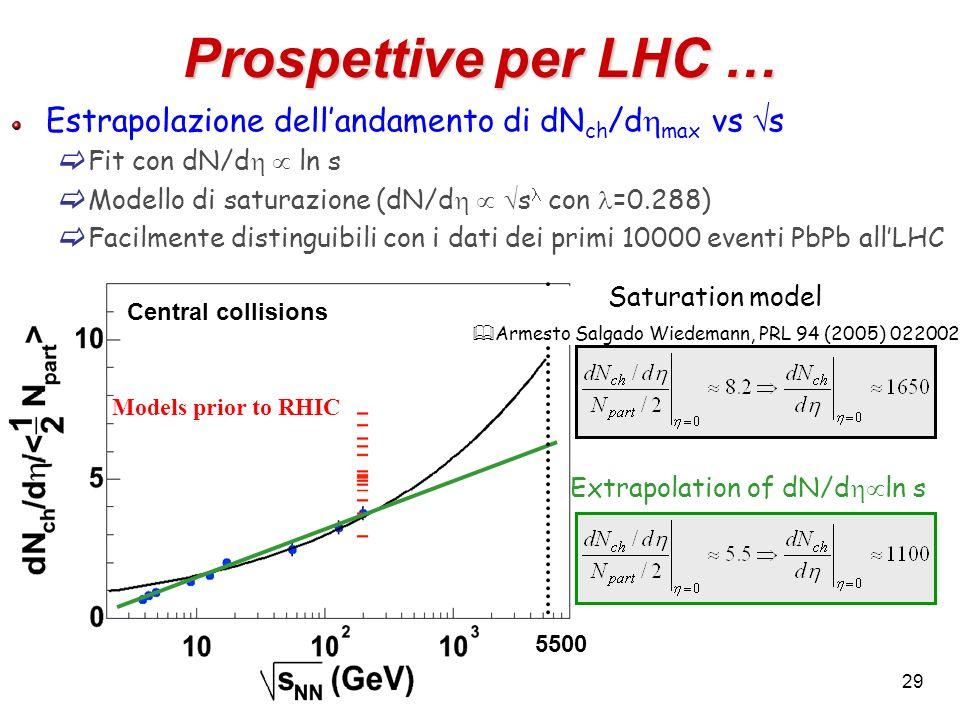 Prospettive per LHC … Estrapolazione dell'andamento di dNch/dhmax vs s. Fit con dN/dh  ln s. Modello di saturazione (dN/dh  sl con l=0.288)