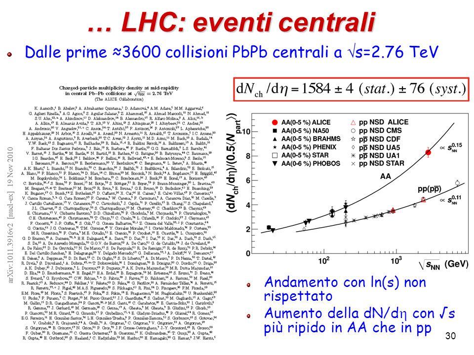 … LHC: eventi centrali Dalle prime ≈3600 collisioni PbPb centrali a s=2.76 TeV. Andamento con ln(s) non rispettato.