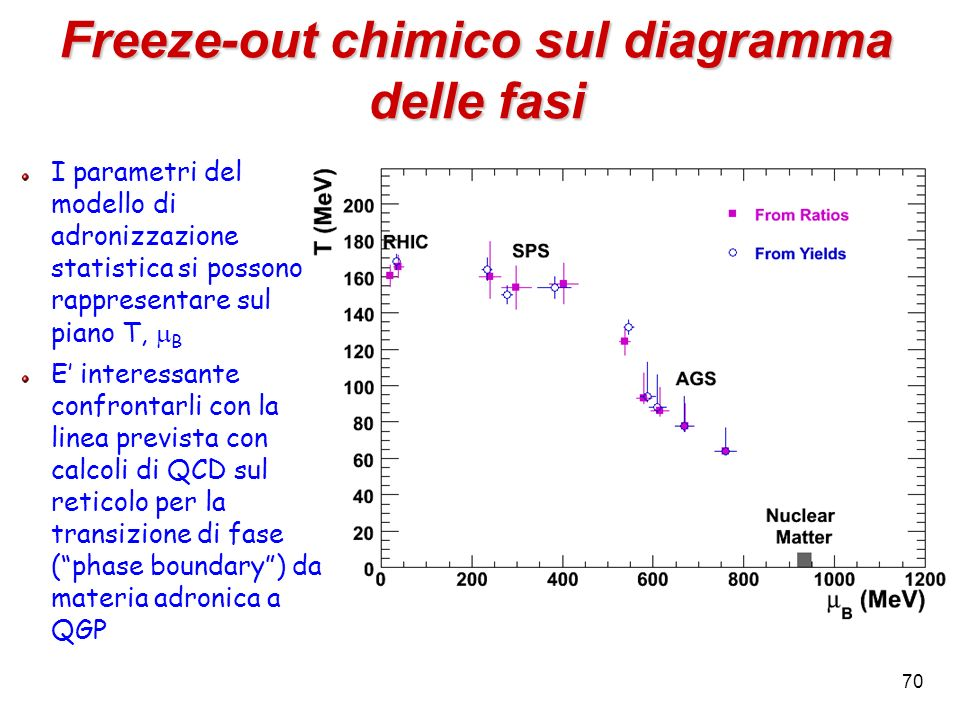 Freeze-out chimico sul diagramma delle fasi