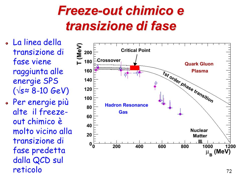 Freeze-out chimico e transizione di fase