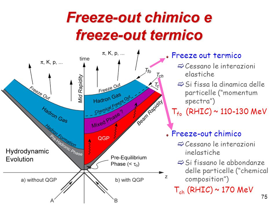 Freeze-out chimico e freeze-out termico
