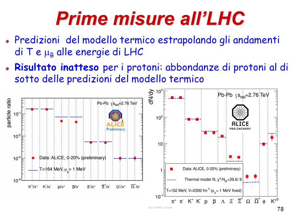 Prime misure all'LHC Predizioni del modello termico estrapolando gli andamenti di T e mB alle energie di LHC.