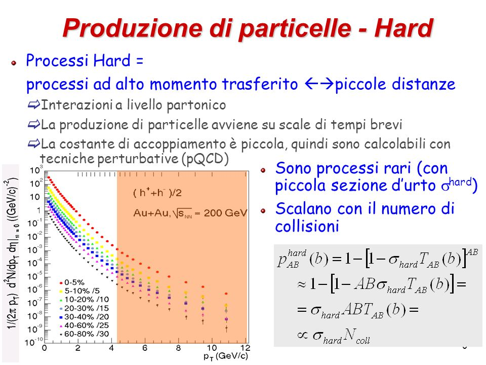 Produzione di particelle - Hard