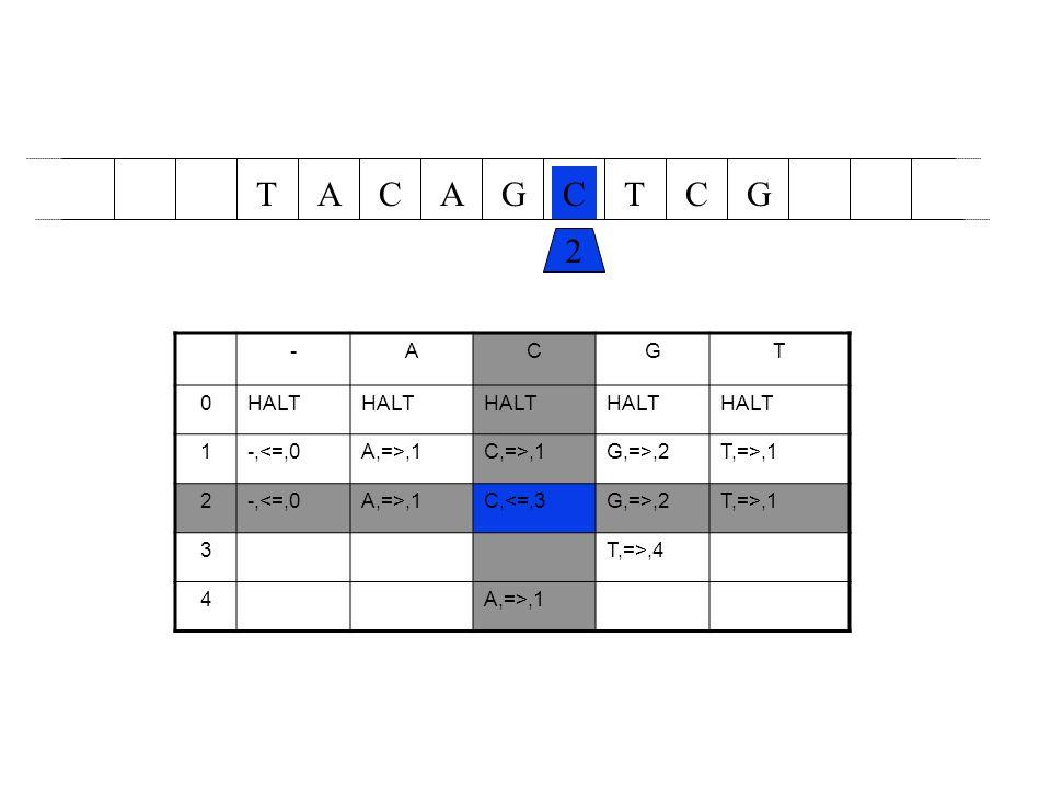 T A C A G C T C G 2 - A C G T HALT 1 -,<=,0 A,=>,1 C,=>,1