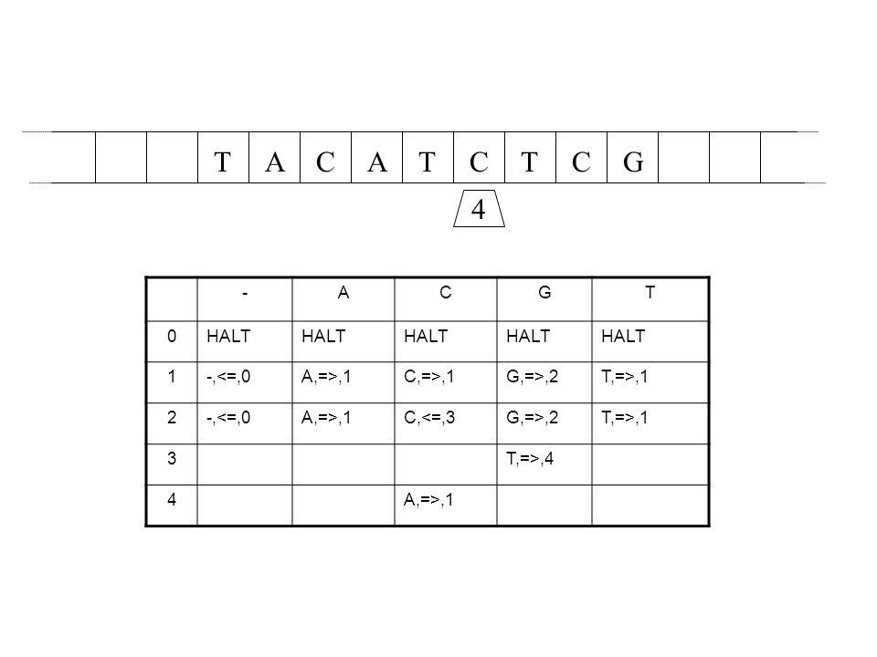 T A C A T C T C G 4 - A C G T HALT 1 -,<=,0 A,=>,1 C,=>,1