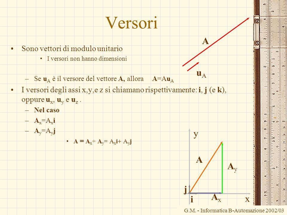 Versori A uA y A Ay j Ax i x Sono vettori di modulo unitario
