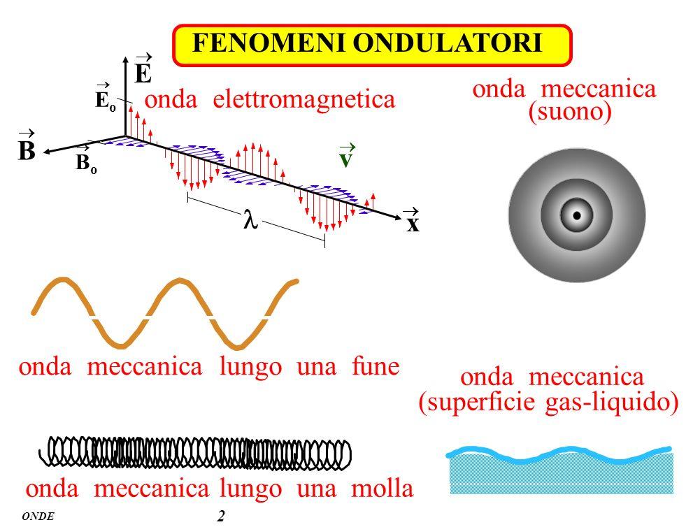 onda elettromagnetica onda meccanica (suono) B v