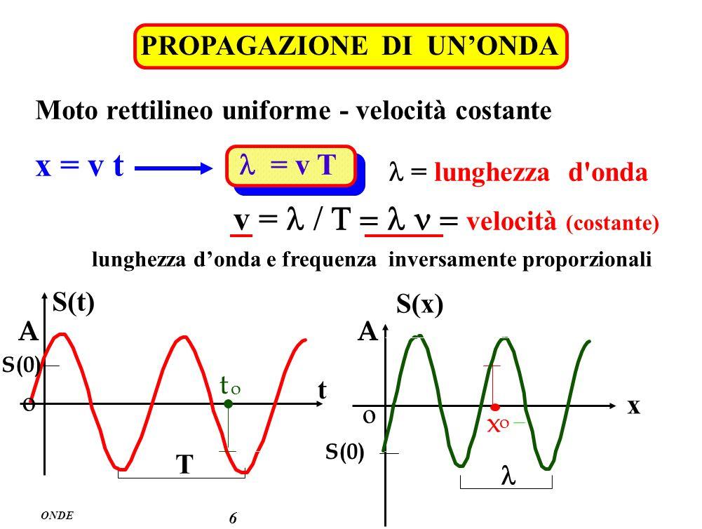 lunghezza d'onda e frequenza inversamente proporzionali