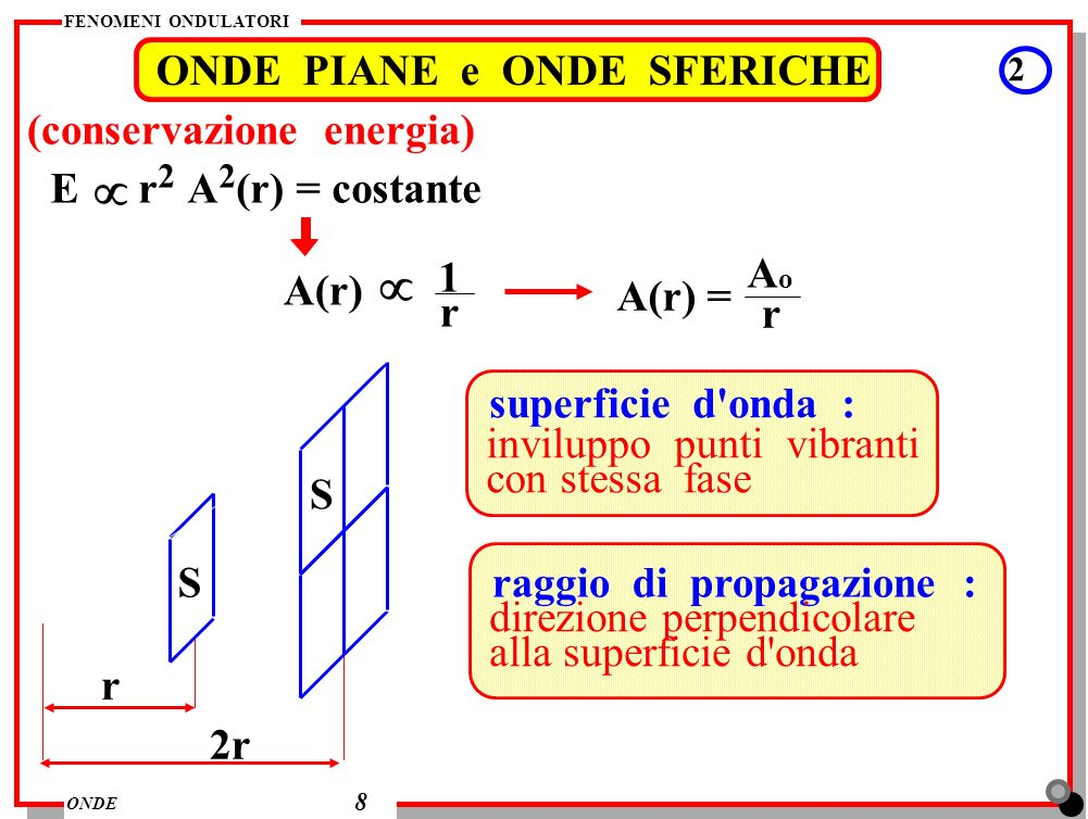 µ µ ONDE PIANE e ONDE SFERICHE (conservazione energia)