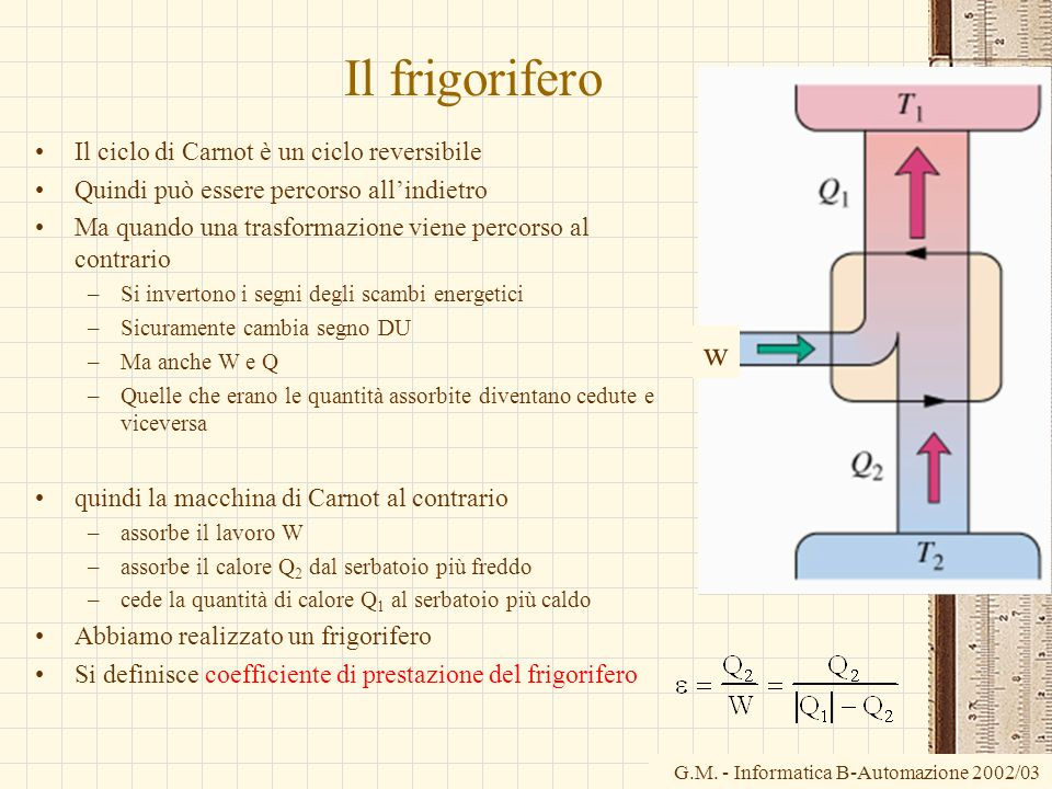 Il frigorifero w Il ciclo di Carnot è un ciclo reversibile