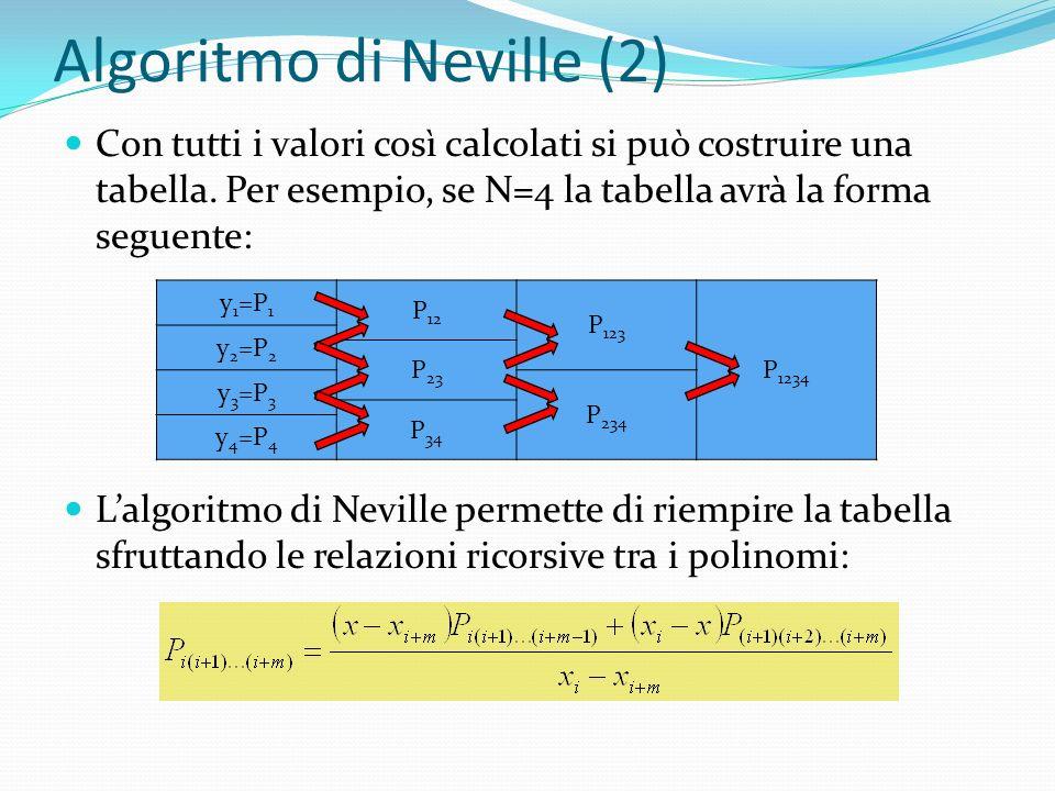 Algoritmo di Neville (2)
