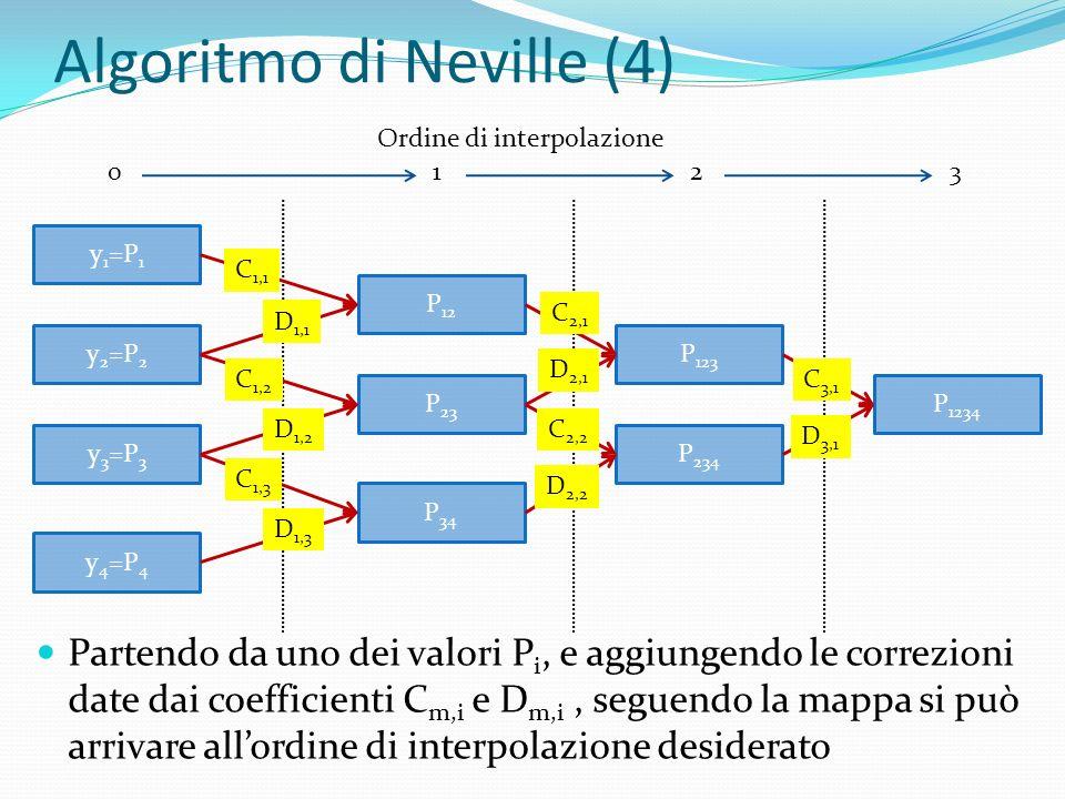 Algoritmo di Neville (4)