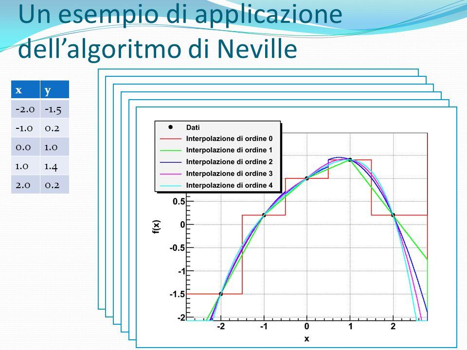 Un esempio di applicazione dell'algoritmo di Neville