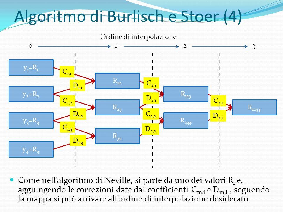 Algoritmo di Burlisch e Stoer (4)
