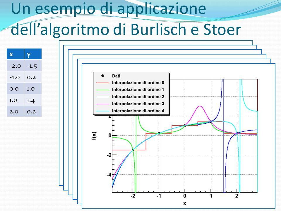 Un esempio di applicazione dell'algoritmo di Burlisch e Stoer