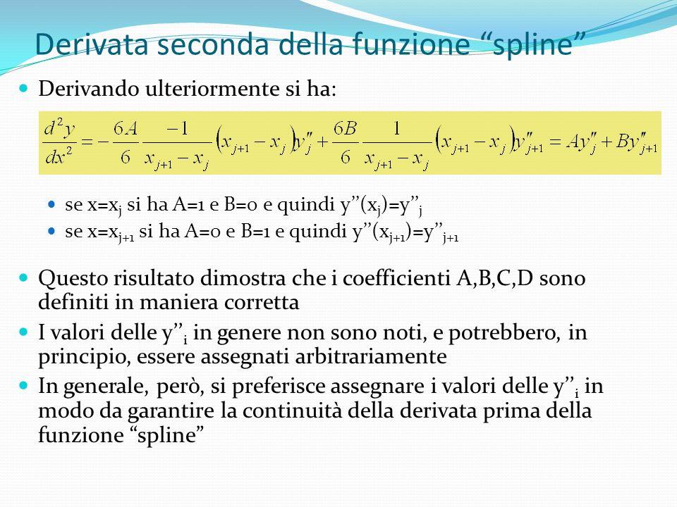 Derivata seconda della funzione spline