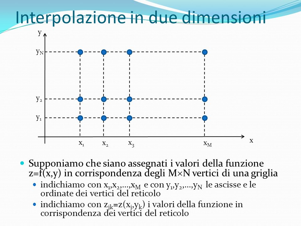 Interpolazione in due dimensioni